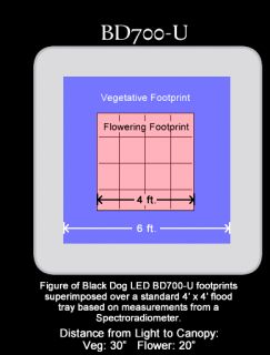 Black Dog BD700 U 595W LED Grow Light Universal Series 1200W LED Watts